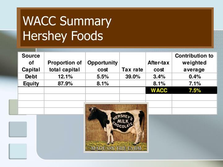 WACC Summary
