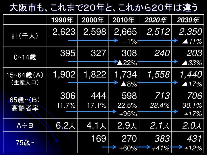 大阪市も、これまで20年と、これから20年は違う