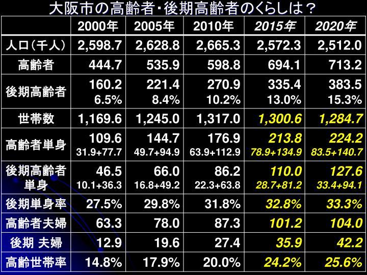 大阪市の高齢者・後期高齢者のくらしは?