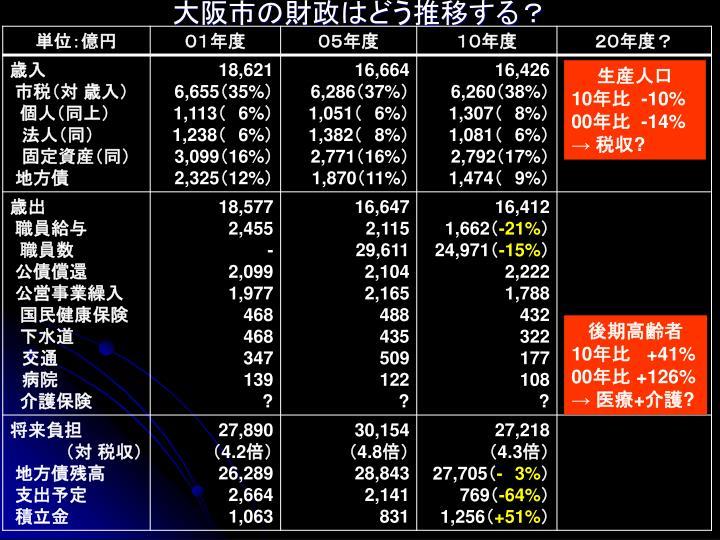 大阪市の財政はどう推移する?