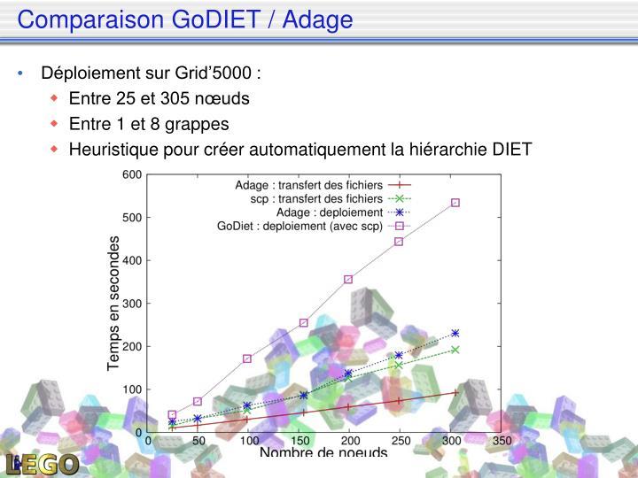 Comparaison GoDIET / Adage