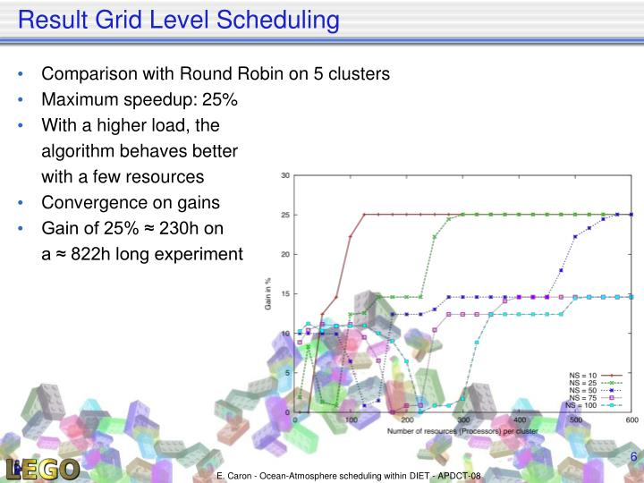 Result Grid Level Scheduling