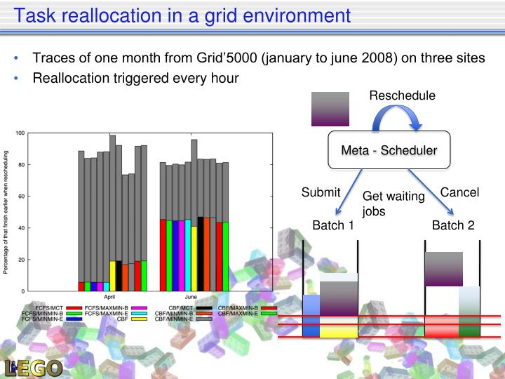 Task reallocation in a grid environment