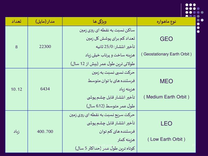 درس مهندسی فناوری اطلاعات                                         فصل 4