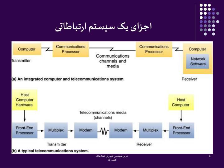 اجزای یک سیستم ارتباطاتی