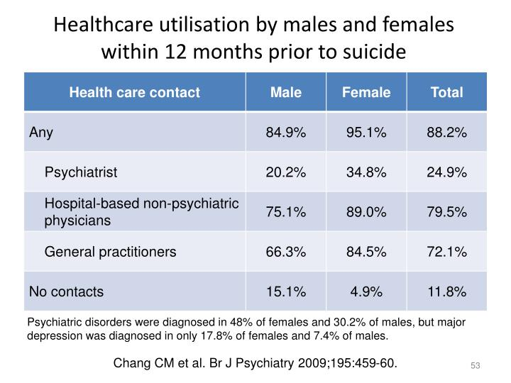 Healthcare utilisation by males and females within 12 months prior to suicide