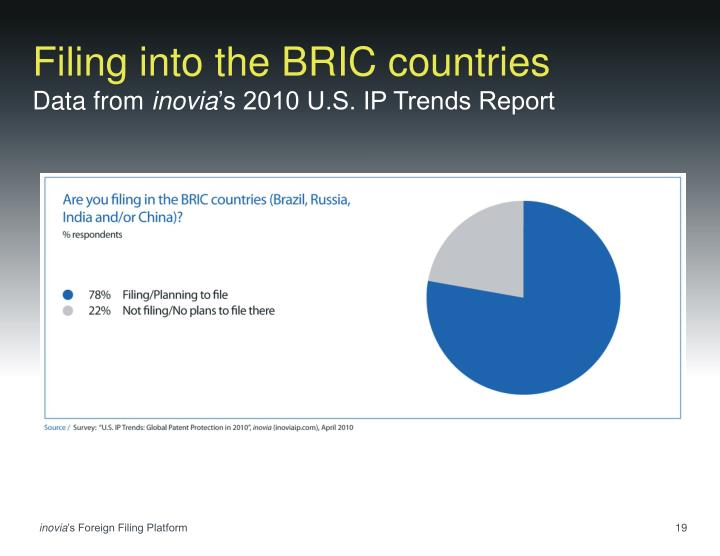 Filing into the BRIC countries