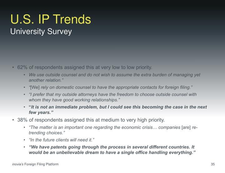 U.S. IP Trends