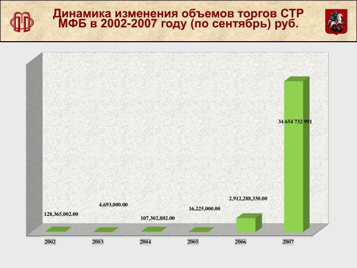 Динамика изменения объемов торгов СТР МФБ в 2002-2007 году (по сентябрь) руб.