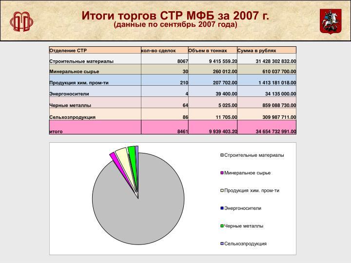 Итоги торгов СТР МФБ за 2007 г.