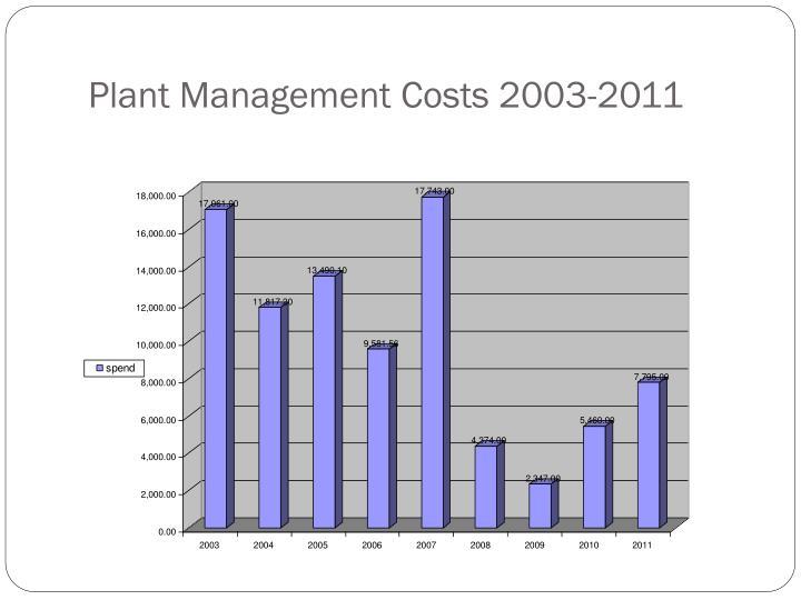 Plant Management Costs 2003-2011