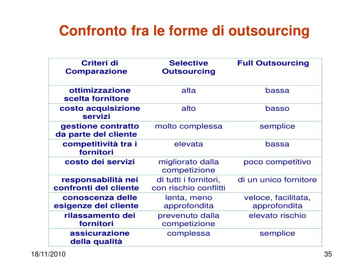 Confronto fra le forme di outsourcing