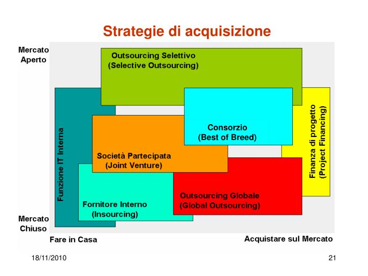 Strategie di acquisizione