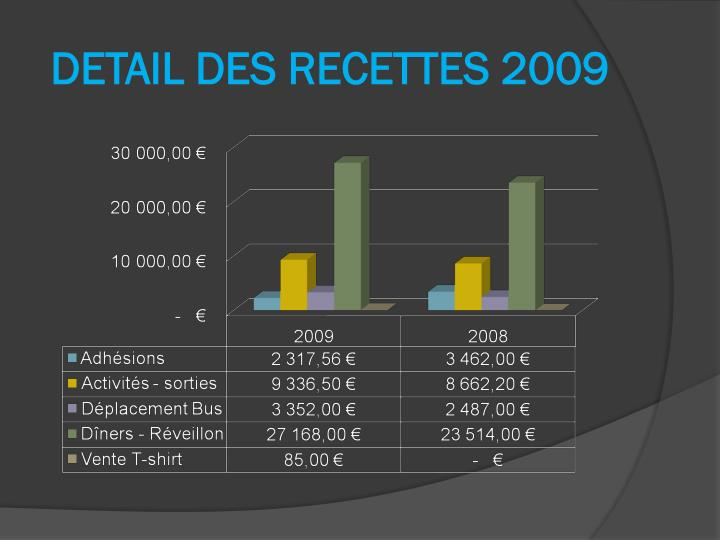 DETAIL DES RECETTES 2009