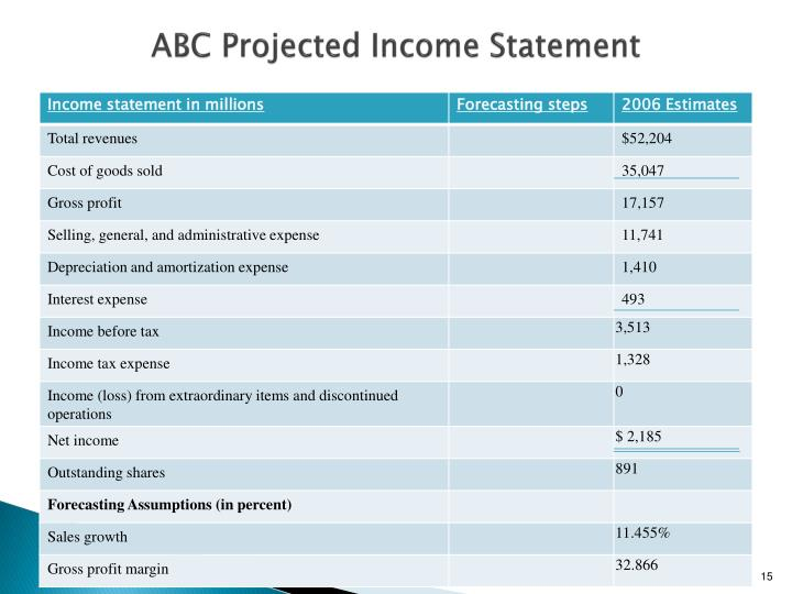 Ppt dac 511 corporate financial reporting analysis for Projected financial statements template