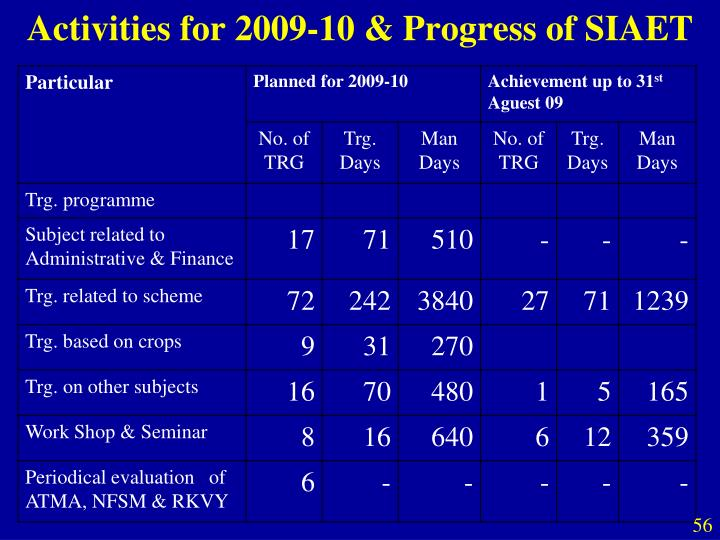 Activities for 2009-10 & Progress of SIAET