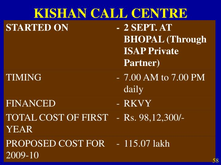 KISHAN CALL CENTRE