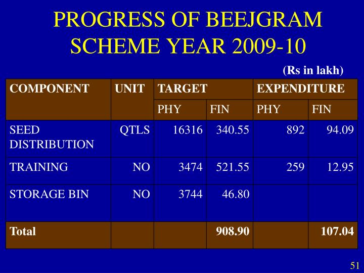 PROGRESS OF BEEJGRAM SCHEME YEAR 2009-10