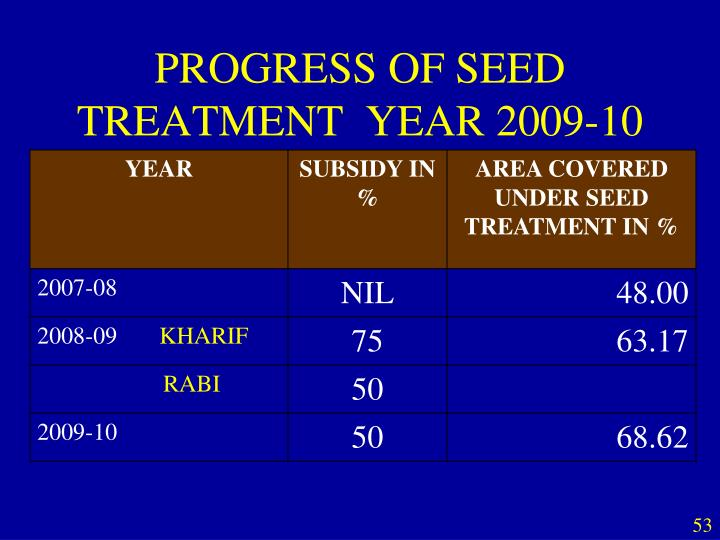 PROGRESS OF SEED TREATMENT  YEAR 2009-10