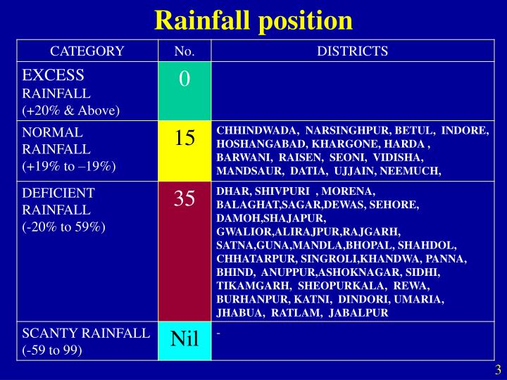 Rainfall position