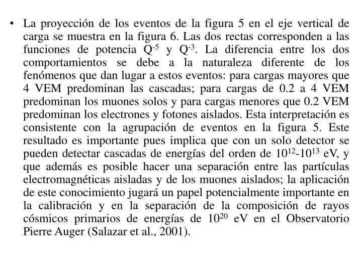 La proyección de los eventos de la figura 5 en el eje vertical de carga se muestra en la figura 6. Las dos rectas corresponden a las funciones de potencia Q