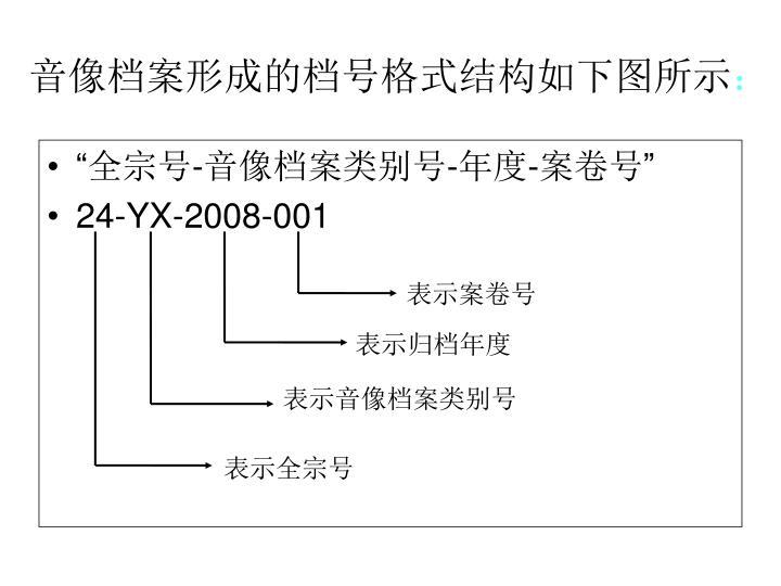 音像档案形成的档号格式结构如下图所示