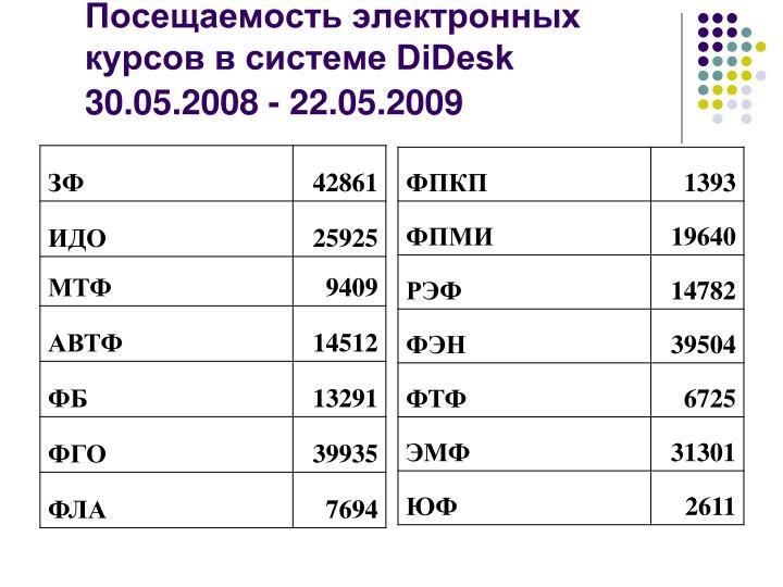 Посещаемость электронных курсов в системе DiDesk