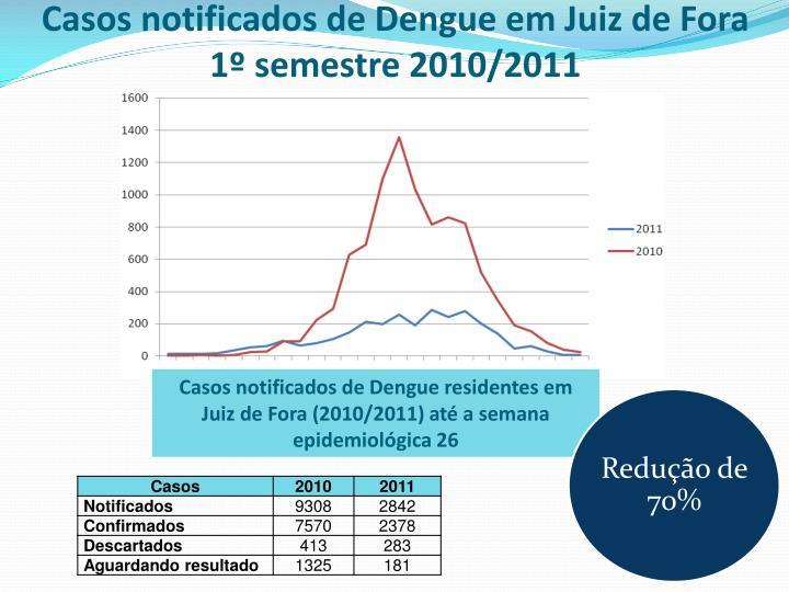 Casos notificados de Dengue em Juiz de Fora 1º semestre 2010/2011