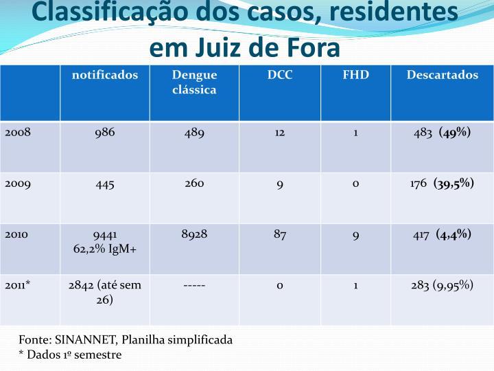 Classificação dos casos, residentes em Juiz de Fora