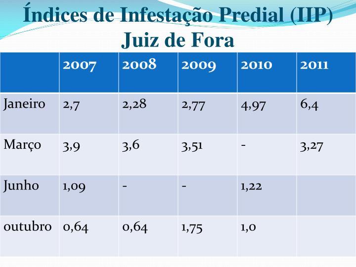 Índices de Infestação Predial (IIP)