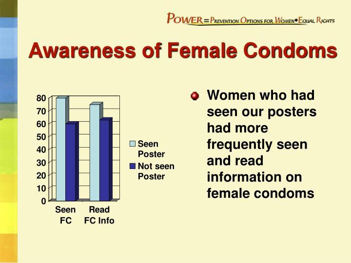 Awareness of Female Condoms