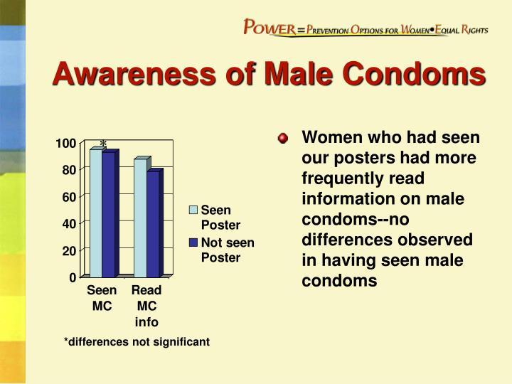 Awareness of Male Condoms