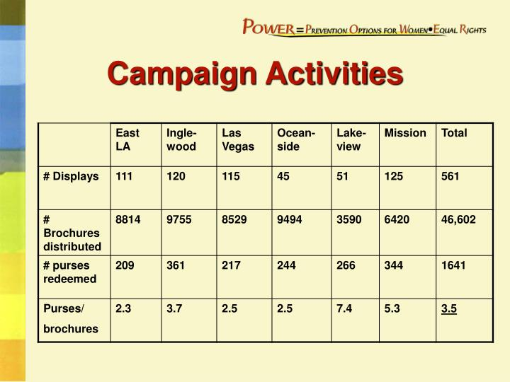Campaign Activities
