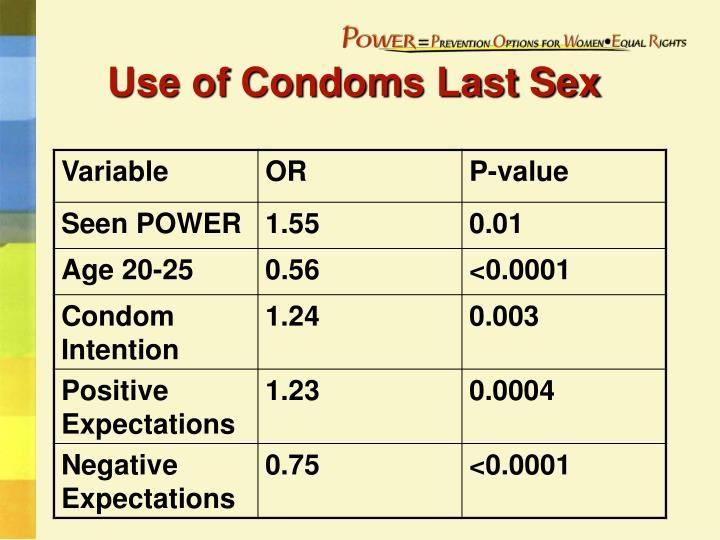 Use of Condoms Last Sex