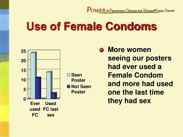 Use of Female Condoms