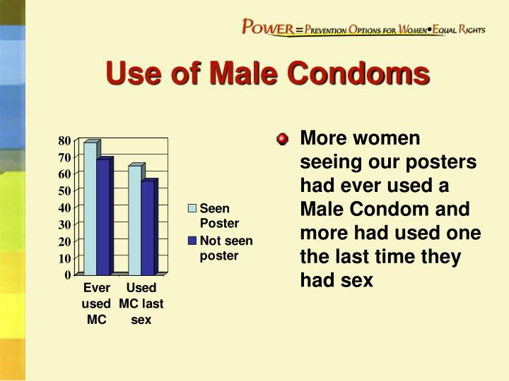 Use of Male Condoms