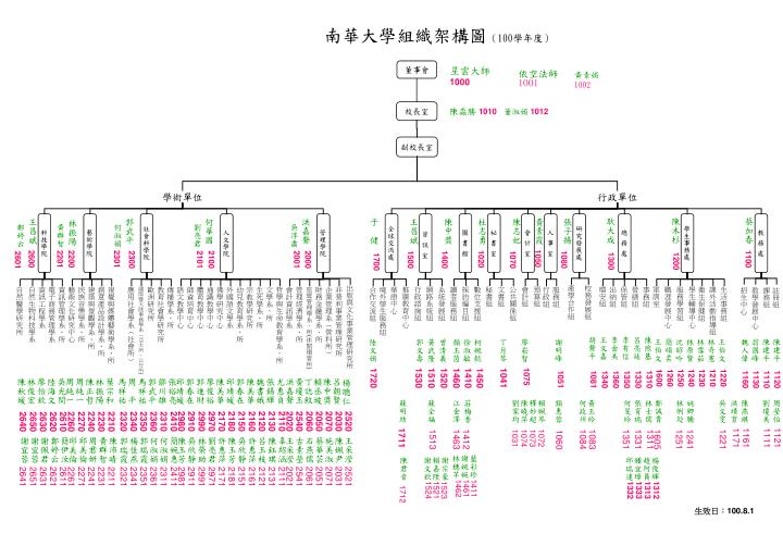 南華大學組織架構圖