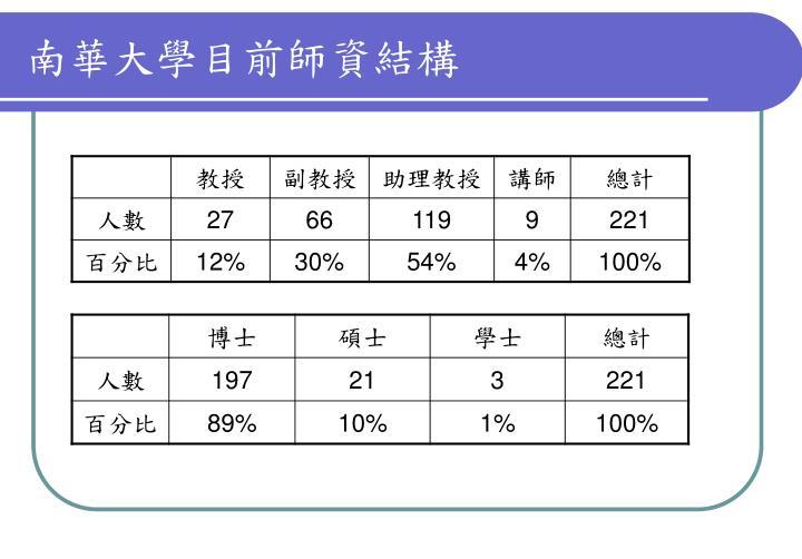 南華大學目前師資結構