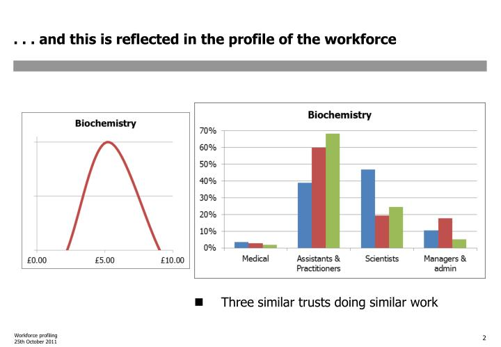 And this is reflected in the profile of the workforce