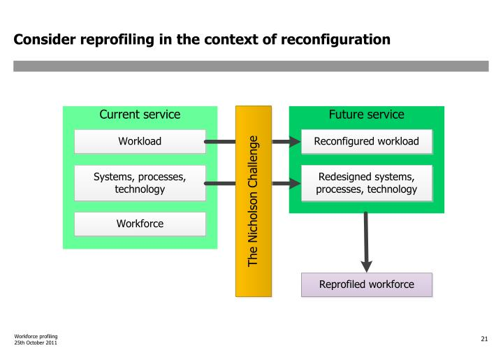 Consider reprofiling in the context of reconfiguration
