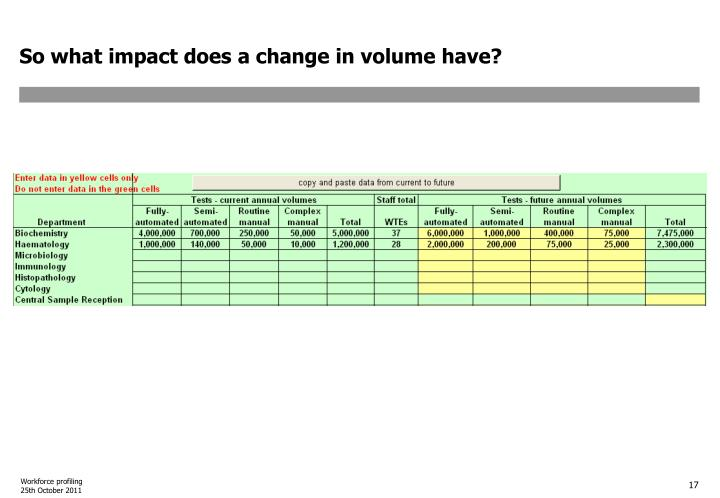 So what impact does a change in volume have?