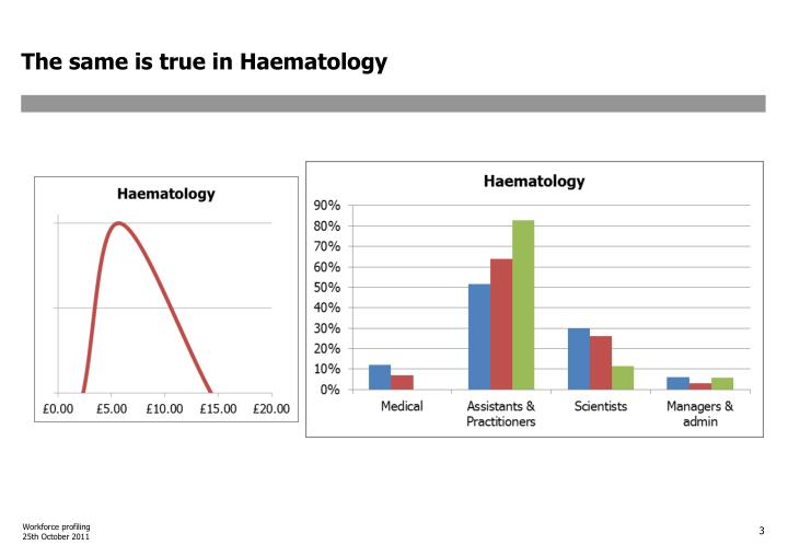 The same is true in Haematology