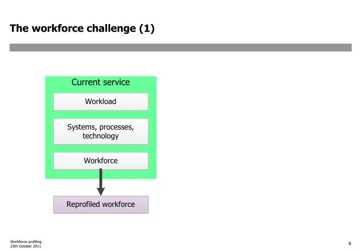 The workforce challenge (1)