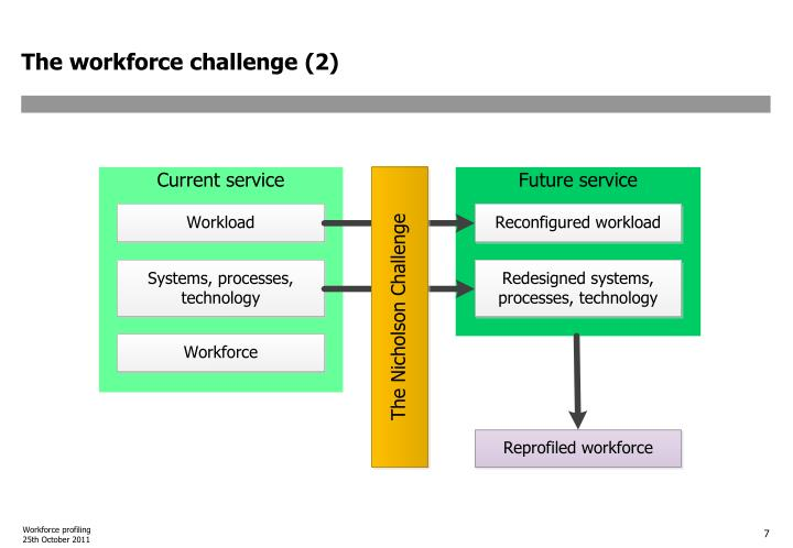 The workforce challenge (2)