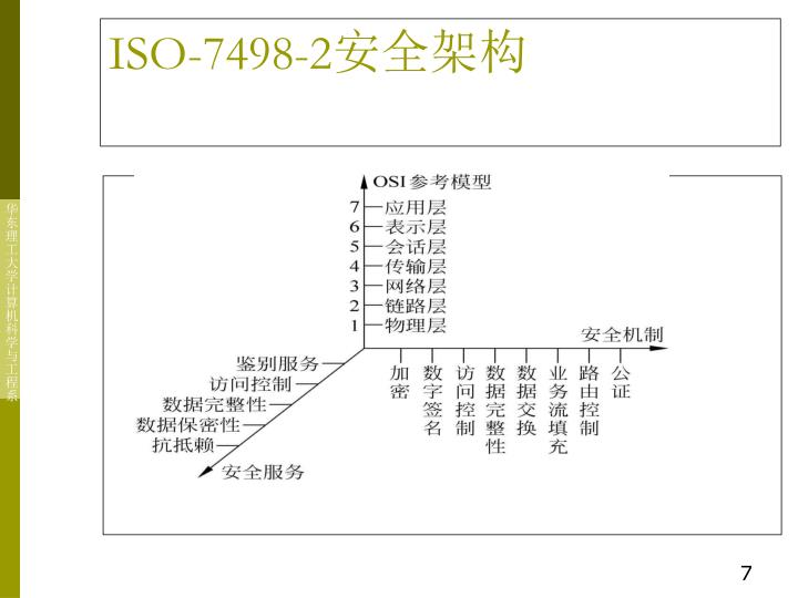 ISO-7498-2