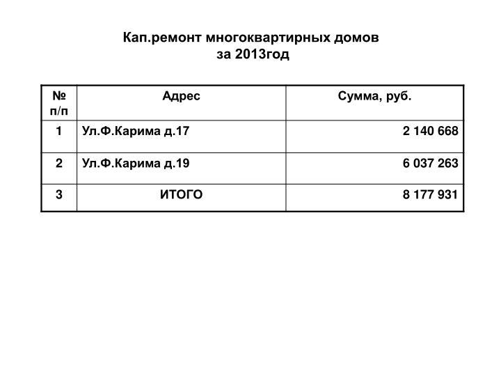Кап.ремонт многоквартирных домов