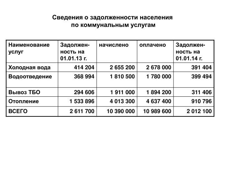 Сведения о задолженности населения