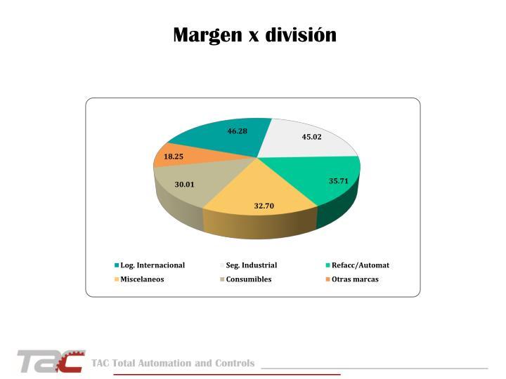 Margen x división