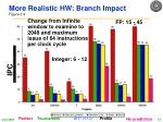 more realistic hw branch impact figure 3 3