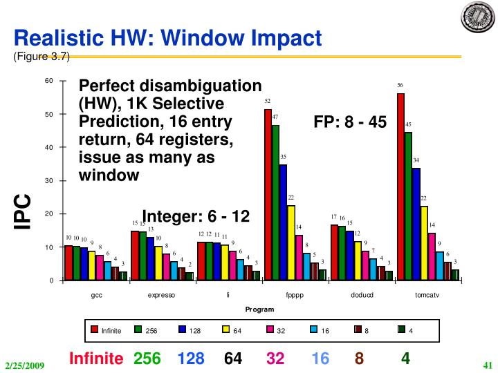 Realistic HW: Window Impact